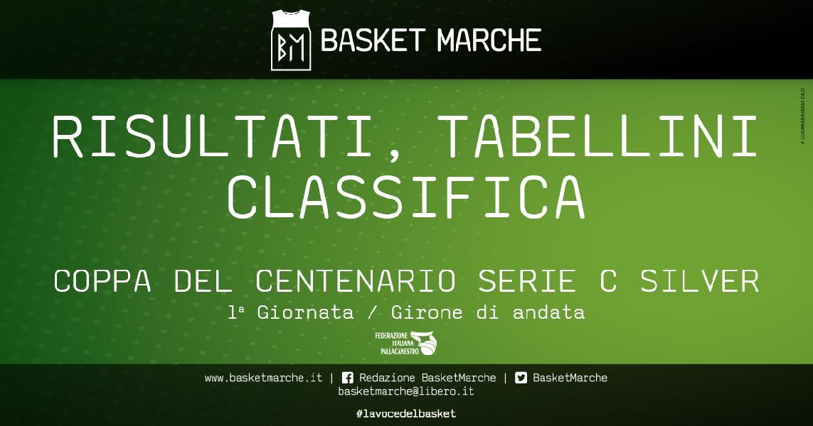 https://www.basketmarche.it/immagini_articoli/01-05-2021/silver-coppa-centenario-girone-gualdo-vince-derby-umbro-pselpidio-corsara-600.jpg