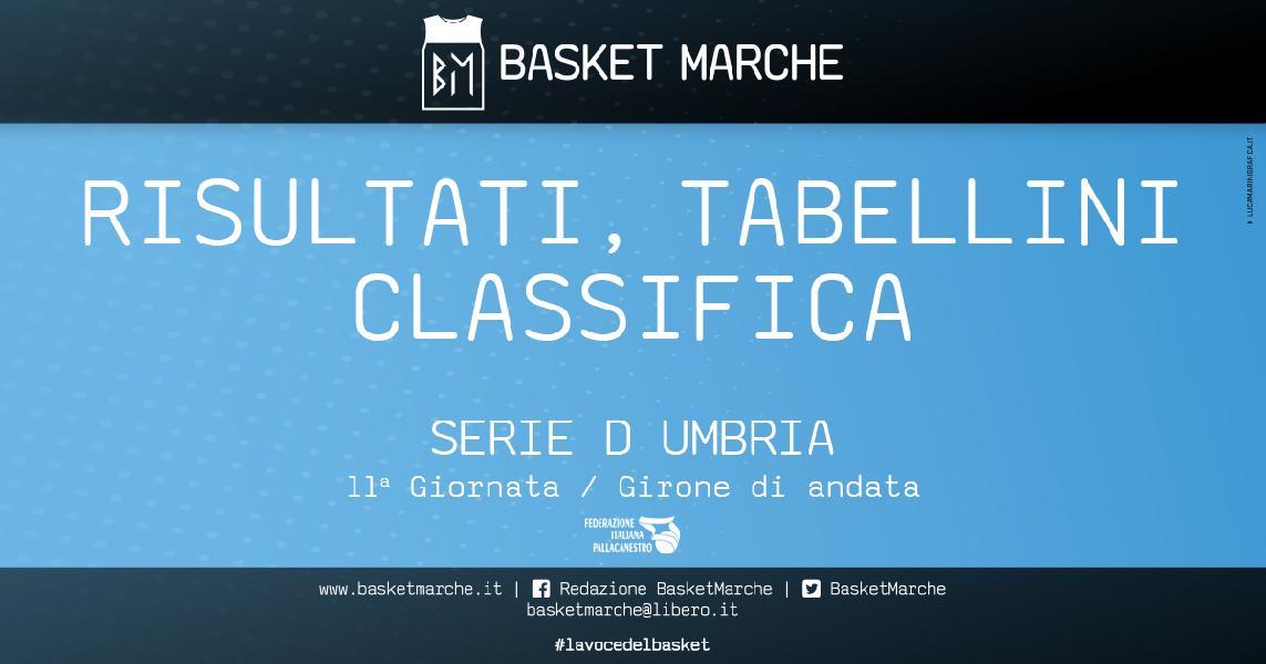 https://www.basketmarche.it/immagini_articoli/01-12-2019/regionale-umbria-assisi-sbanca-cannara-successi-gubbio-ellera-terni-orvieto-viterbo-600.jpg