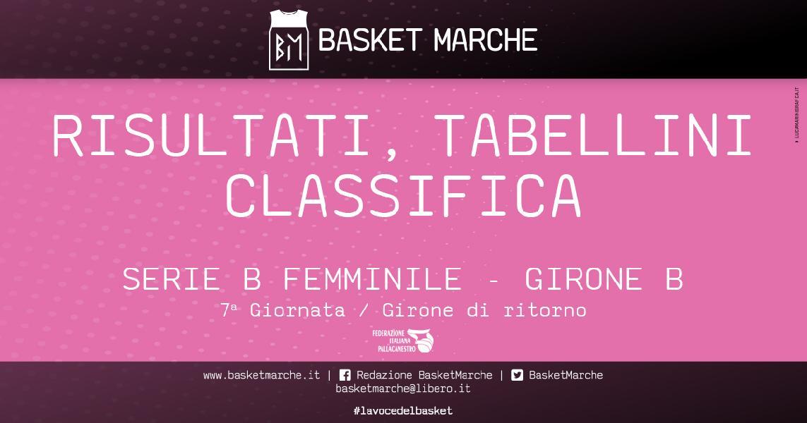 https://www.basketmarche.it/immagini_articoli/02-02-2020/femminile-basket-girls-matematicamente-primo-vittorie-lazzaro-bologna-rimini-600.jpg