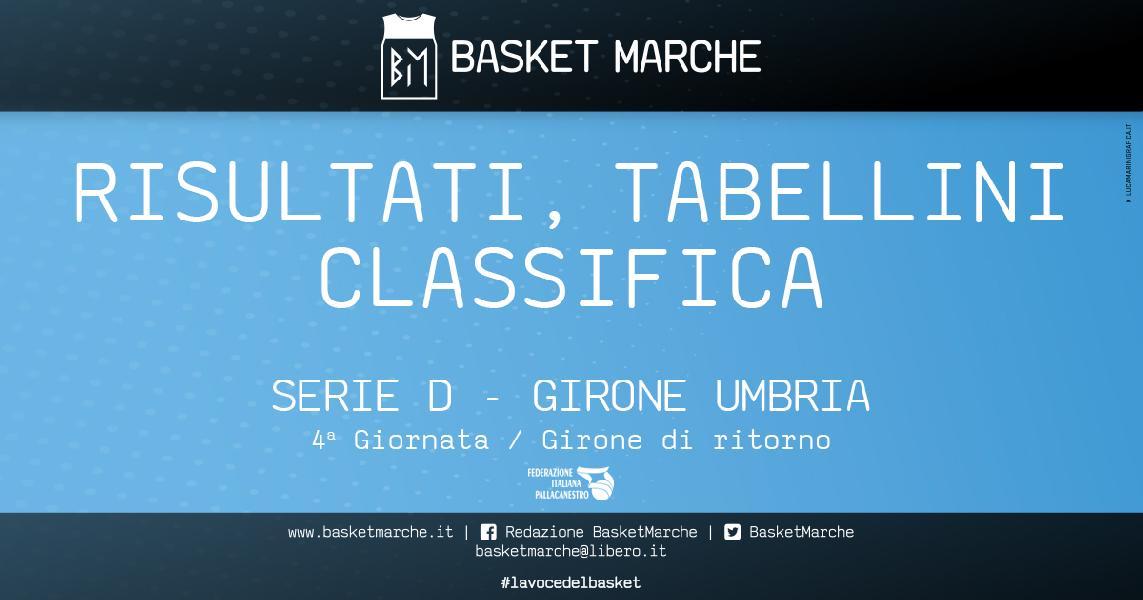 https://www.basketmarche.it/immagini_articoli/02-02-2020/regionale-umbria-vincono-tutte-prime-classifica-colpi-babadook-fara-sabina-600.jpg