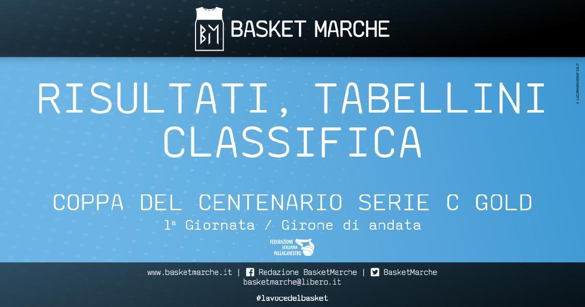 https://www.basketmarche.it/immagini_articoli/02-05-2021/gold-coppa-centenario-bene-osimo-todi-valdiceppo-falconara-chieti-unica-vittoria-esterna-600.jpg