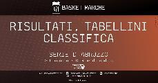 https://www.basketmarche.it/immagini_articoli/02-05-2021/regionale-abruzzo-basket-ball-teramo-scuola-pallacanestro-atri-imbattute-molise-basket-young-corsara-120.jpg