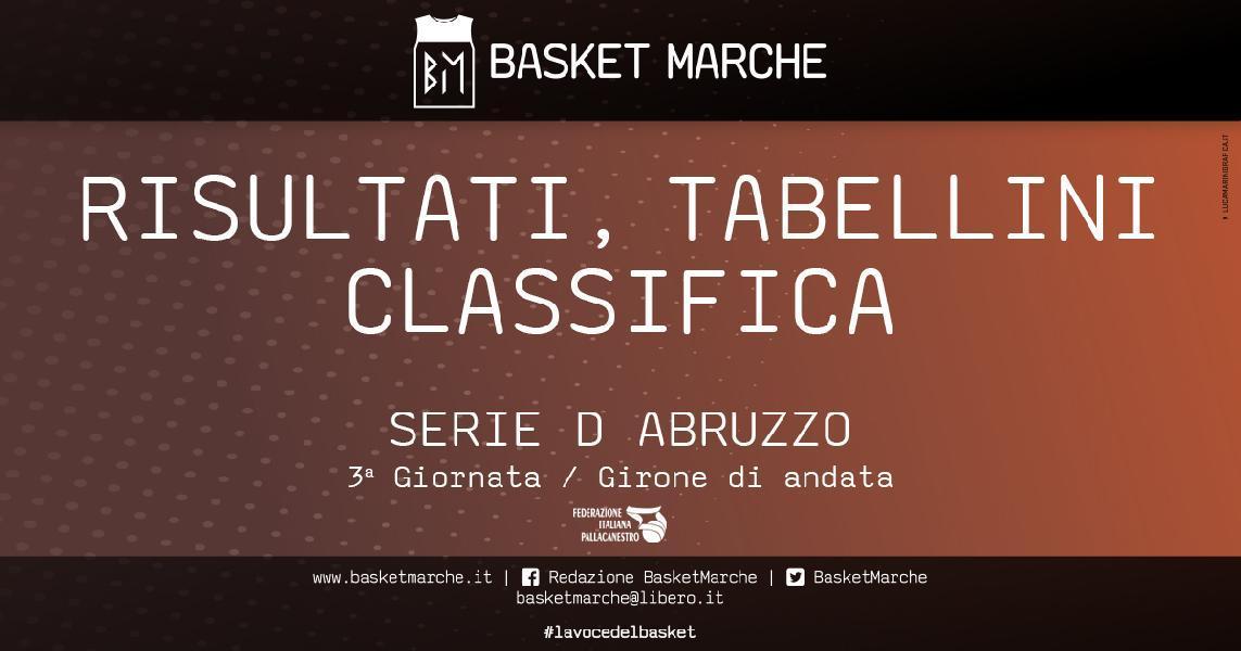 https://www.basketmarche.it/immagini_articoli/02-05-2021/regionale-abruzzo-basket-ball-teramo-scuola-pallacanestro-atri-imbattute-molise-basket-young-corsara-600.jpg