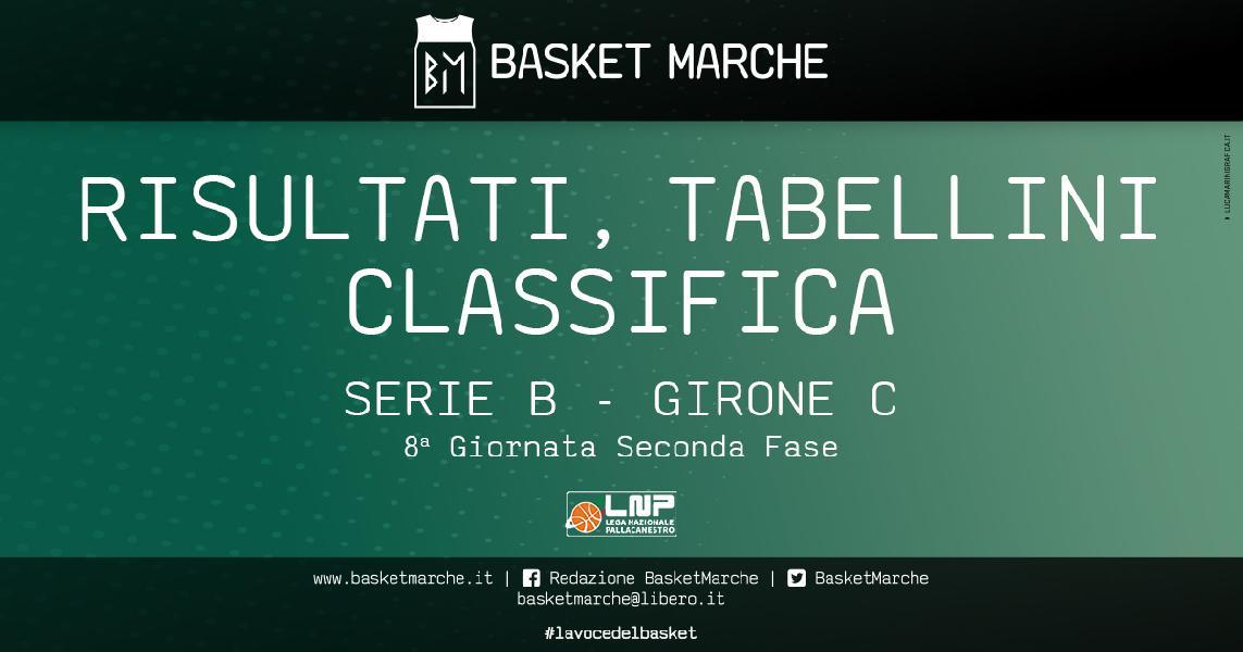 https://www.basketmarche.it/immagini_articoli/02-05-2021/serie-girone-bene-fabriano-roseto-civitanova-sutor-teramo-colpi-esterni-vicenza-mestre-monfalcone-600.jpg