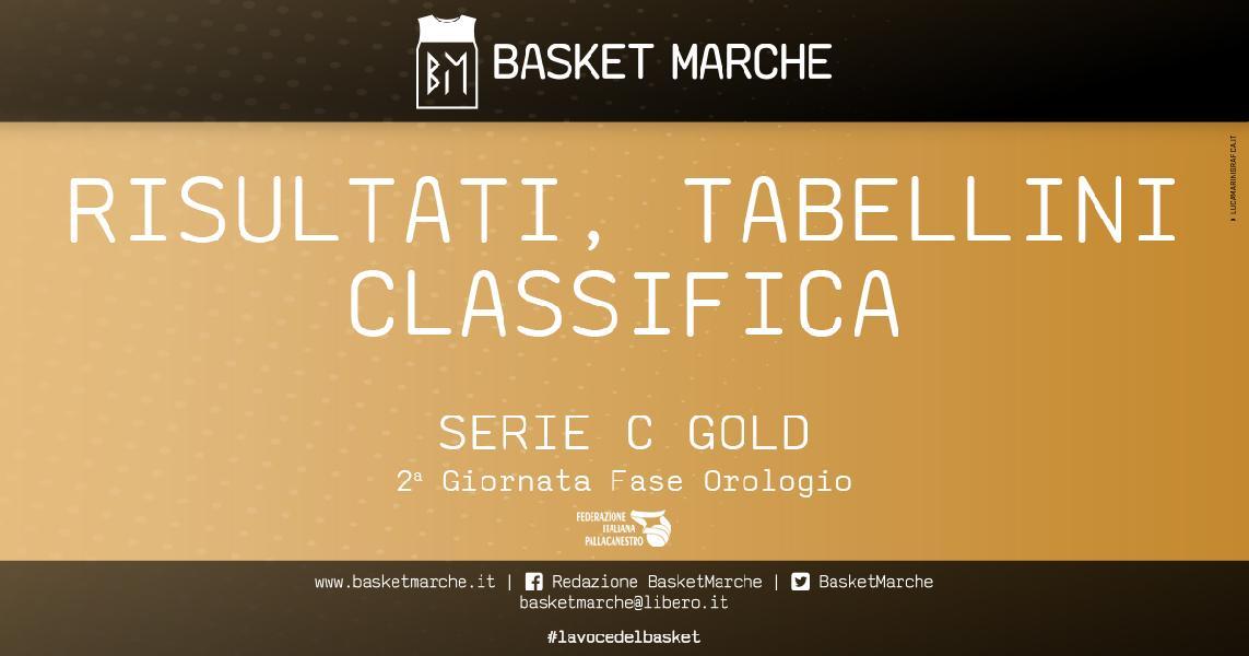 https://www.basketmarche.it/immagini_articoli/02-06-2021/serie-gold-pescara-basket-bramante-avanti-braccetto-bene-vigor-matelica-600.jpg