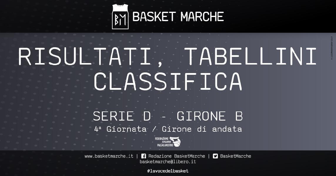 https://www.basketmarche.it/immagini_articoli/02-11-2019/regionale-girone-macerata-imbattuta-bene-fermo-sporting-88ers-colpi-esterni-ascoli-pedaso-600.jpg
