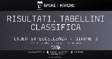 https://www.basketmarche.it/immagini_articoli/02-12-2019/under-eccellenza-girone-anticipi-vittorie-stella-azzurra-trapani-valmontone-120.jpg