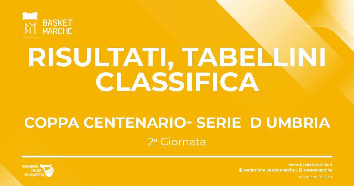 https://www.basketmarche.it/immagini_articoli/03-10-2021/serie-umbria-coppa-centenario-atomika-assisi-ellera-viterbo-conquistano-final-four-600.jpg