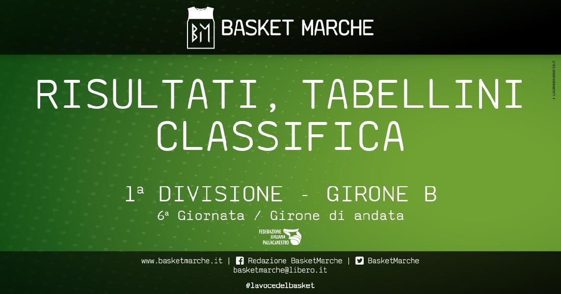 https://www.basketmarche.it/immagini_articoli/03-12-2019/prima-divisione-girone-orsal-polverigi-imbattute-successi-89ers-sharks-titans-montemarciano-600.jpg
