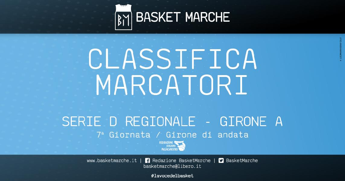 https://www.basketmarche.it/immagini_articoli/03-12-2019/regionale-eloy-fantino-testa-classifica-marcatori-girone-davanti-elling-delvecchio-600.jpg