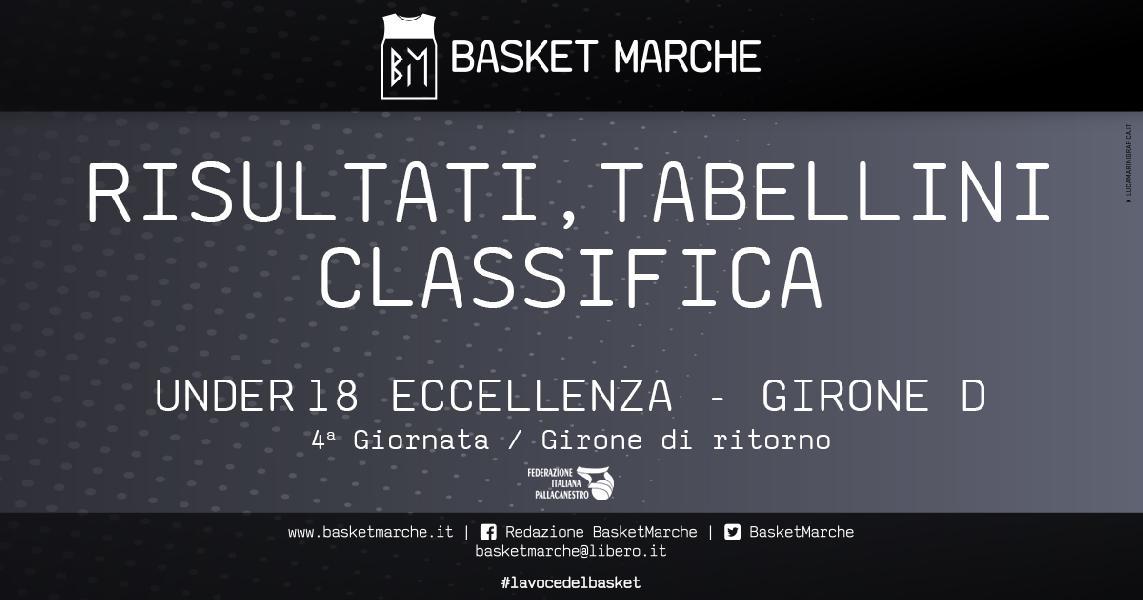 https://www.basketmarche.it/immagini_articoli/04-02-2020/under-eccellenza-girone-trapani-stella-azzurra-continuano-correre-bene-perugia-paolo-600.jpg
