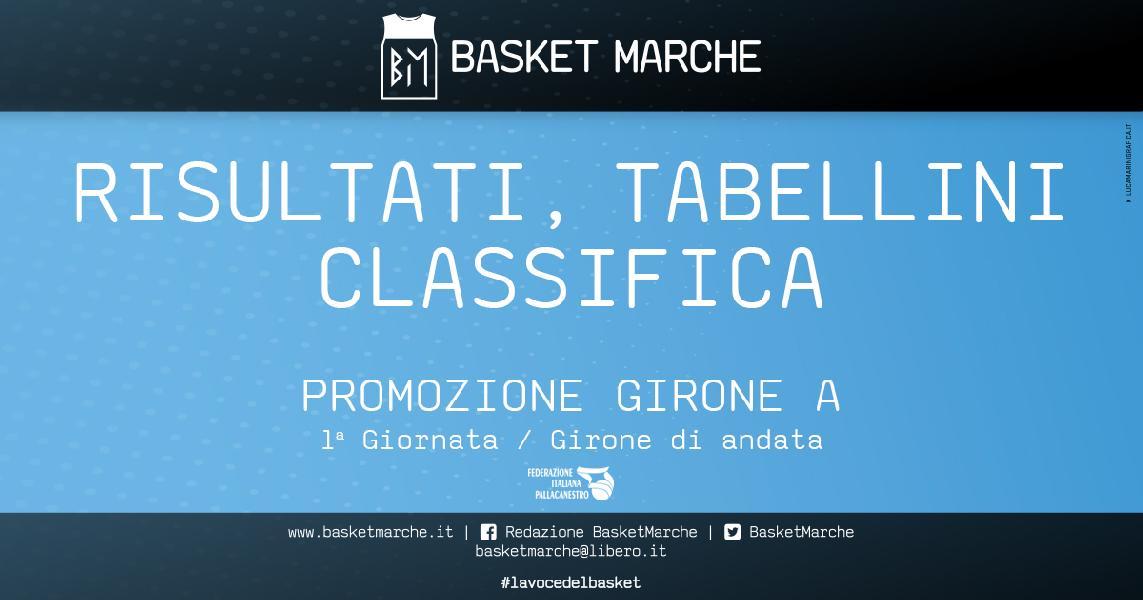 https://www.basketmarche.it/immagini_articoli/04-05-2021/promozione-girone-giornata-esordio-vittorie-pallacanestro-urbania-vuelle-pesaro-600.jpg