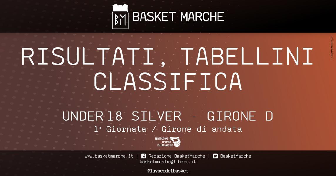 https://www.basketmarche.it/immagini_articoli/05-05-2021/under-silver-girone-giornata-esordio-vittorie-macerata-sporting-virtus-600.jpg
