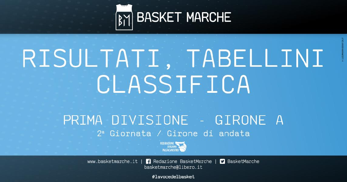 https://www.basketmarche.it/immagini_articoli/05-11-2019/prima-divisione-girone-vadese-fano-carpegna-imbattute-prima-gioia-acqualagna-pergola-candelara-600.jpg