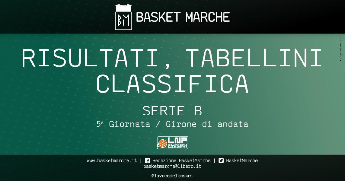 https://www.basketmarche.it/immagini_articoli/06-01-2021/serie-risultati-tabellini-giornata-vigevano-rieti-taranto-bisceglie-uniche-imbattute-600.jpg