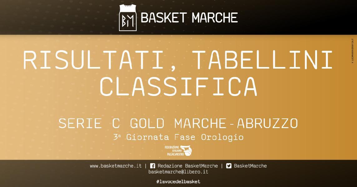 https://www.basketmarche.it/immagini_articoli/06-06-2021/serie-gold-pescara-basket-bramante-appaiate-testa-vittoria-esterna-lanciano-600.jpg