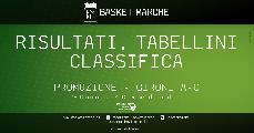 https://www.basketmarche.it/immagini_articoli/06-11-2019/promozione-partite-giocate-mercoled-sera-vittorie-wildcats-independiente-crispino-120.jpg
