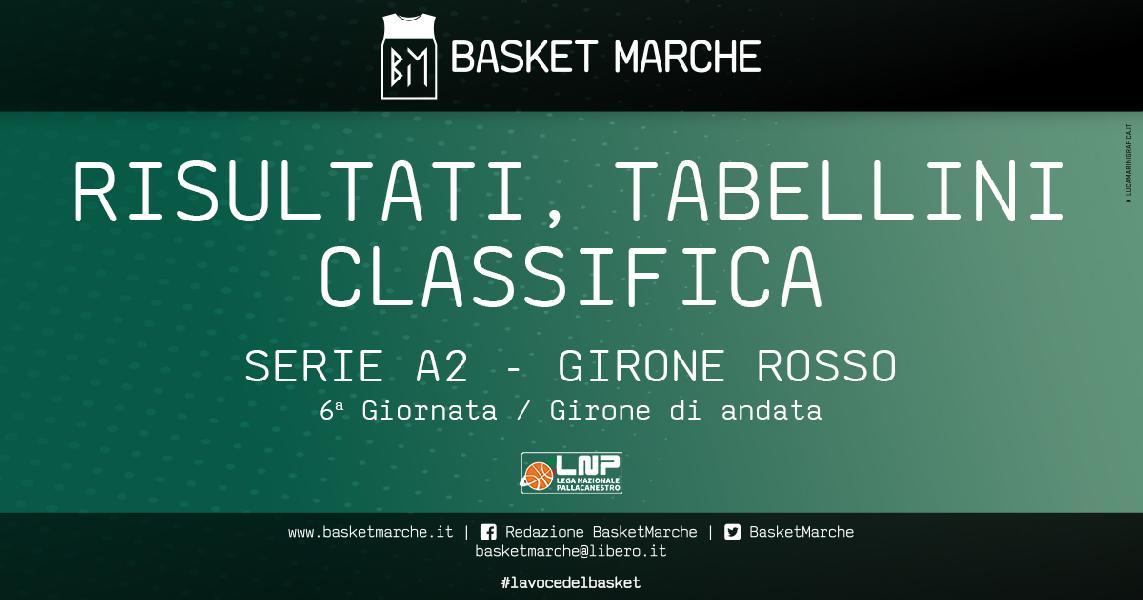 https://www.basketmarche.it/immagini_articoli/06-12-2020/serie-rosso-napoli-scafati-terza-fila-bene-forl-eurobasket-ravenna-pistoia-600.jpg