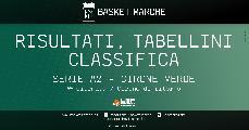 https://www.basketmarche.it/immagini_articoli/07-03-2021/serie-verde-vittorie-esterne-trapani-piacenza-udine-torino-bene-verona-biella-120.jpg