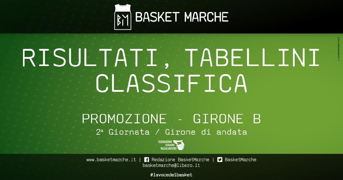 https://www.basketmarche.it/immagini_articoli/07-05-2021/promozione-girone-anticipo-civitabasket-2017-conserva-imbattibilit-600.jpg