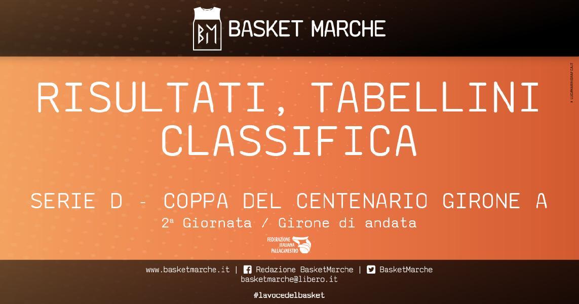 https://www.basketmarche.it/immagini_articoli/07-05-2021/regionale-coppa-centenario-girone-vittorie-esterne-macerata-morrovalle-600.jpg