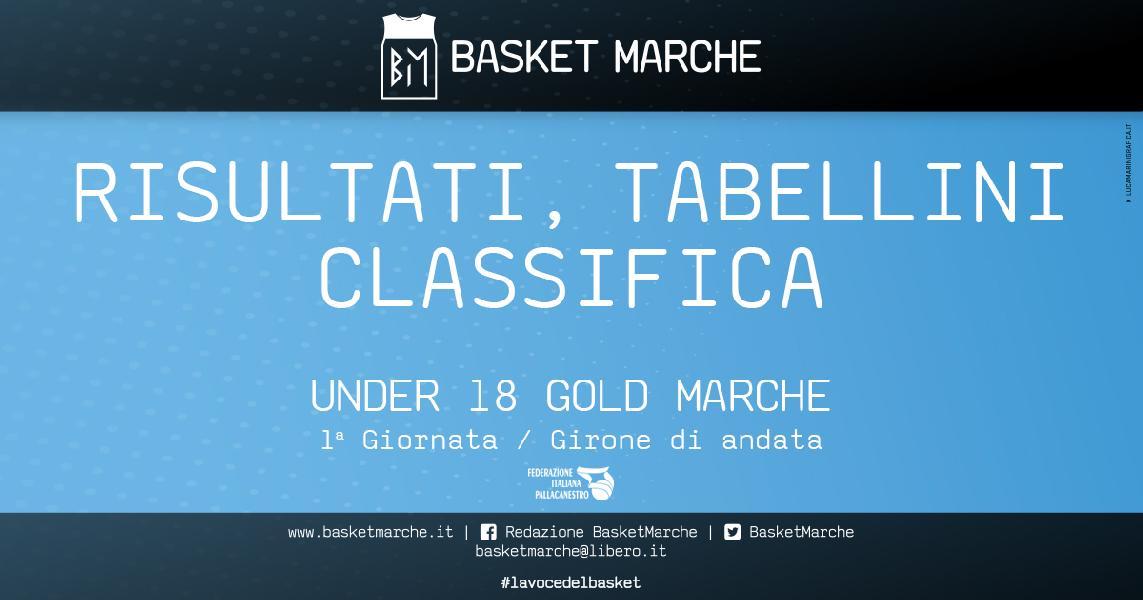 https://www.basketmarche.it/immagini_articoli/07-11-2019/under-gold-marche-dopo-giornate-janus-stamura-sporting-punteggio-pieno-600.jpg