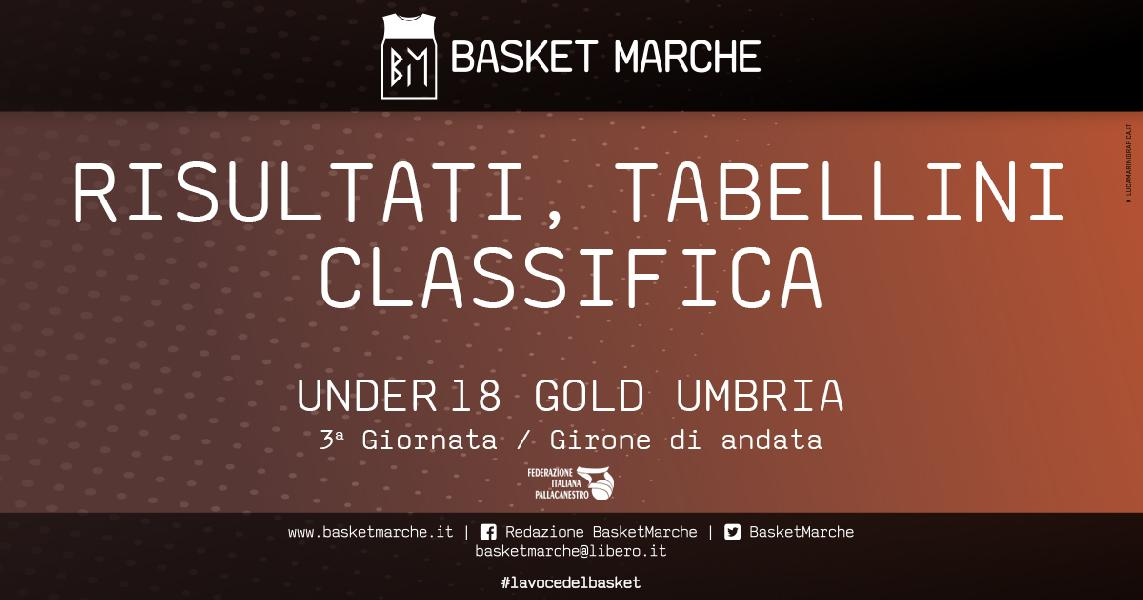 https://www.basketmarche.it/immagini_articoli/07-11-2019/under-gold-umbria-punto-dopo-giornata-foligno-uisp-fratta-imbattute-600.jpg