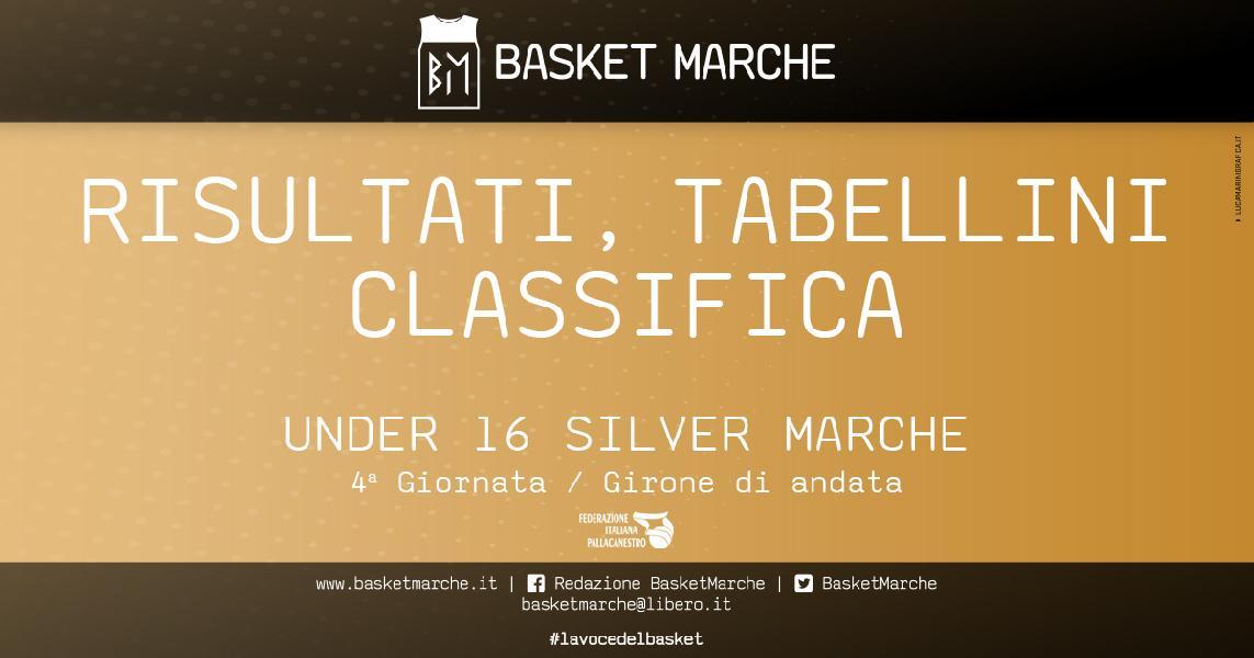 https://www.basketmarche.it/immagini_articoli/07-11-2019/under-silver-marche-giornata-castelraimondo-imbattute-bene-tolentino-spritz-urbania-chiaravalle-600.jpg