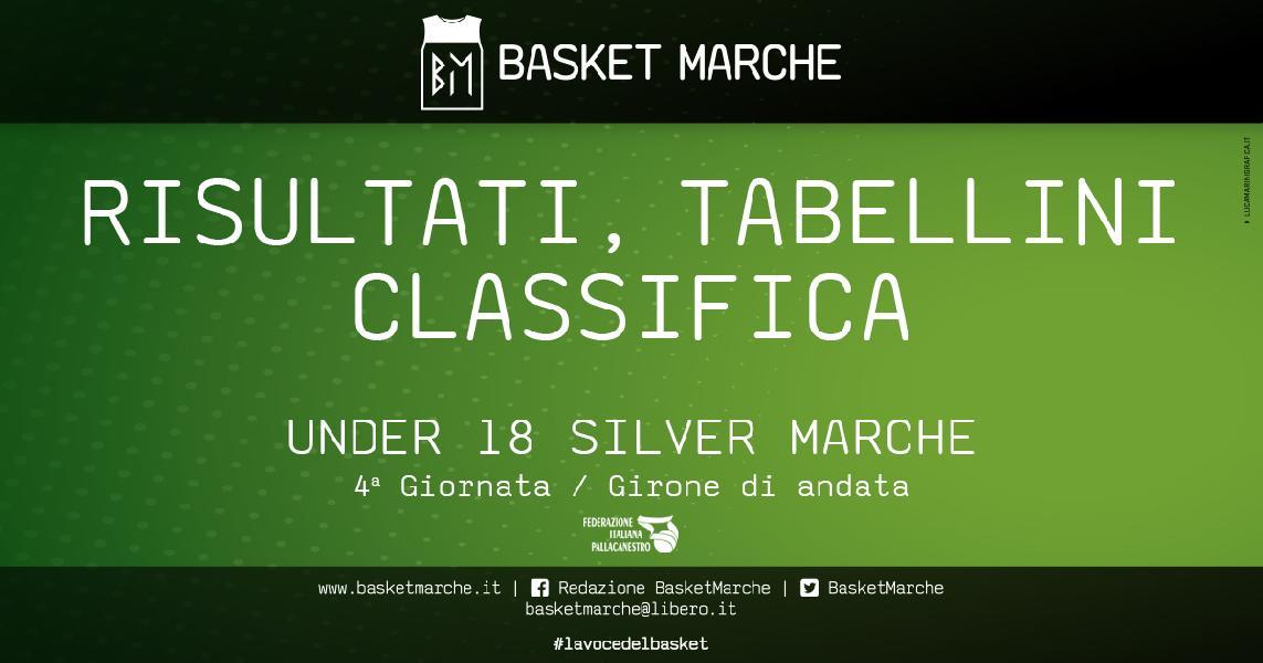 https://www.basketmarche.it/immagini_articoli/07-11-2019/under-silver-marche-punto-dopo-giornata-vuelle-sambenedettese-ascoli-punteggio-pieno-600.jpg