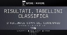 https://www.basketmarche.it/immagini_articoli/08-05-2021/regionale-coppa-centenario-girone-prima-gioia-montecchio-sport-120.jpg