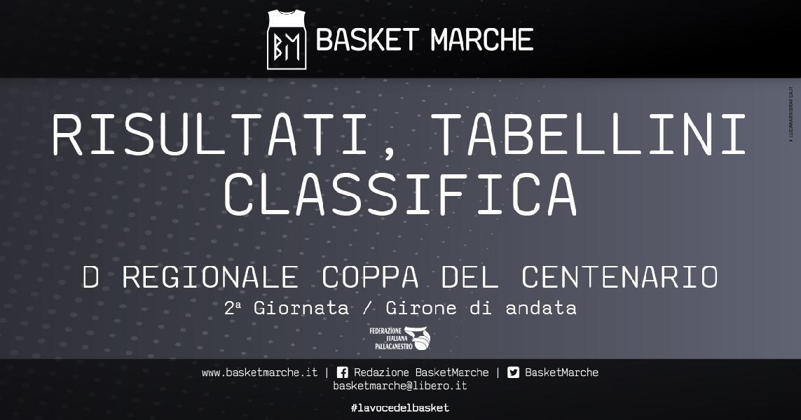https://www.basketmarche.it/immagini_articoli/08-05-2021/regionale-coppa-centenario-girone-prima-gioia-montecchio-sport-600.jpg