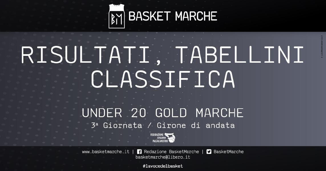 https://www.basketmarche.it/immagini_articoli/08-05-2021/under-gold-pesaro-aurora-jesi-stamura-comando-classifiche-gironi-600.jpg