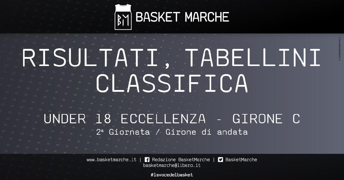 https://www.basketmarche.it/immagini_articoli/08-10-2019/under-vittorie-ferrara-pescara-basket-chiudono-giornata-girone-600.jpg