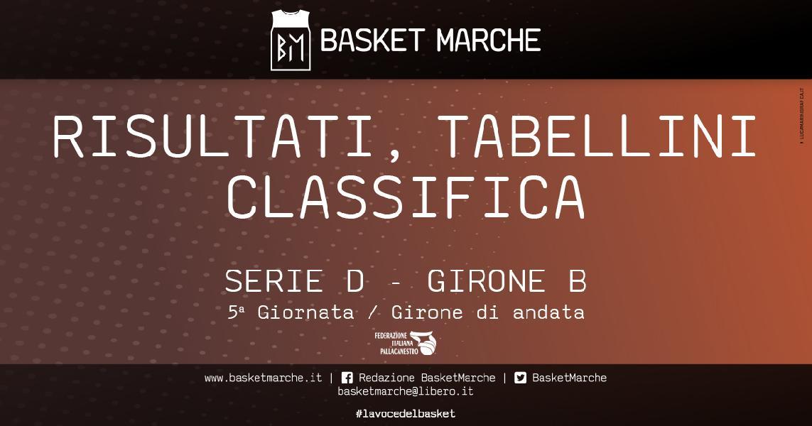 https://www.basketmarche.it/immagini_articoli/08-11-2019/regionale-live-girone-risultati-anticipi-giornata-tempo-reale-600.jpg