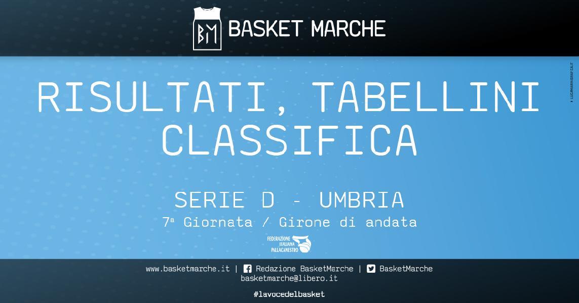 https://www.basketmarche.it/immagini_articoli/08-11-2019/regionale-umbria-live-risultati-anticipi-giornata-tempo-reale-600.jpg