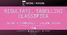 https://www.basketmarche.it/immagini_articoli/09-05-2021/femminile-vittoria-fila-thunder-sconfitte-pesaro-senigallia-120.jpg