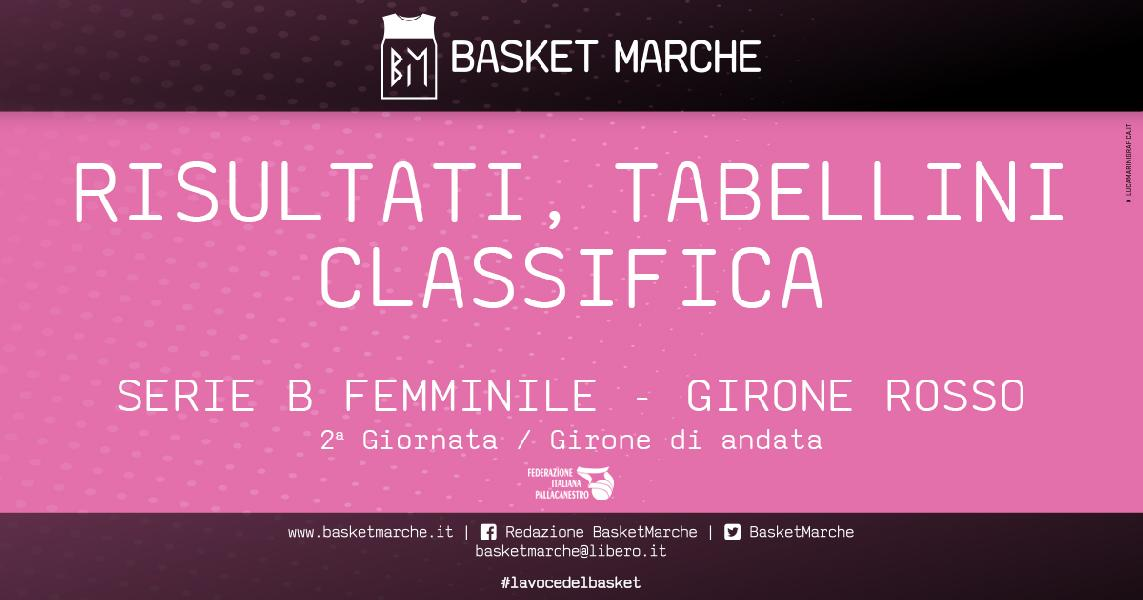 https://www.basketmarche.it/immagini_articoli/09-05-2021/femminile-vittoria-fila-thunder-sconfitte-pesaro-senigallia-600.jpg