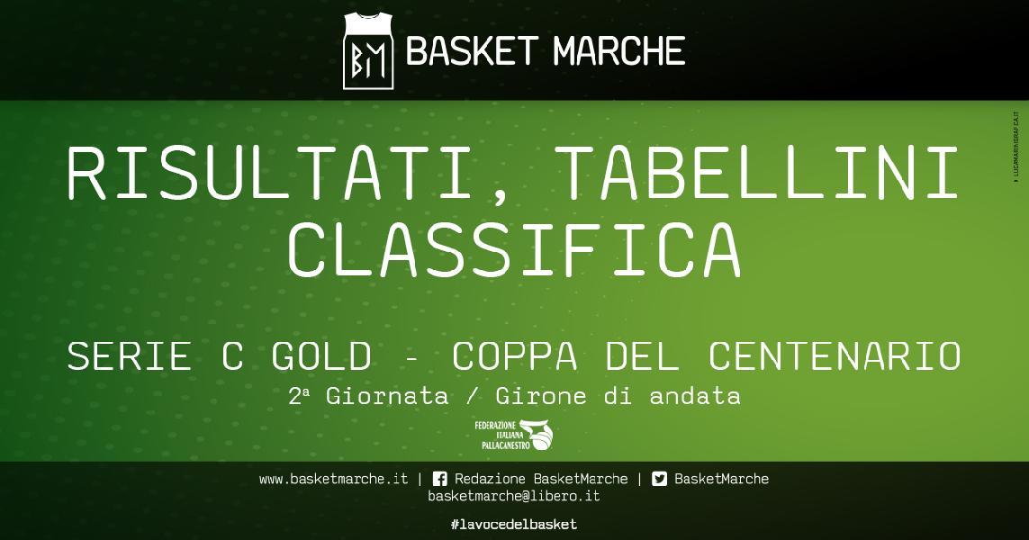 https://www.basketmarche.it/immagini_articoli/09-05-2021/gold-coppa-centenario-todi-chieti-uniche-imbattute-prima-gioia-foligno-assisi-samb-600.jpg
