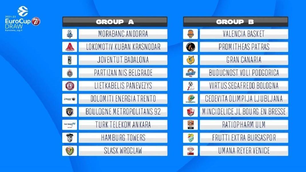 https://www.basketmarche.it/immagini_articoli/09-07-2021/sorteggiati-gironi-eurocup-trento-girone-virtus-bologna-venezia-600.jpg