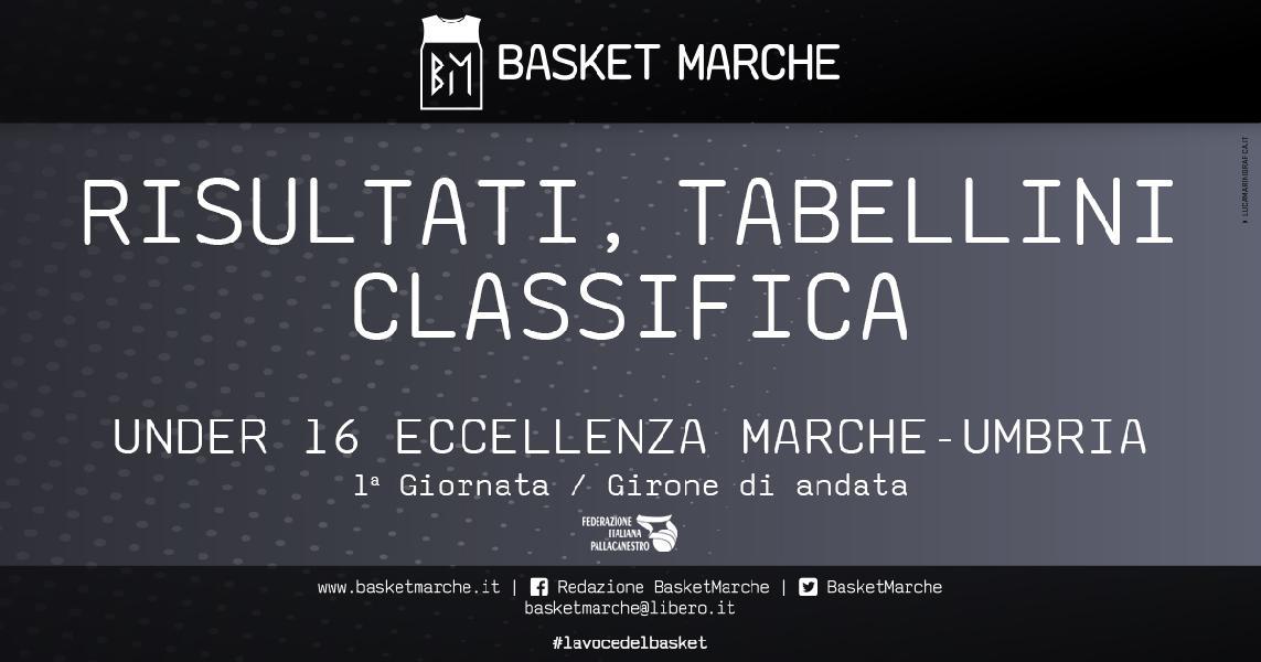https://www.basketmarche.it/immagini_articoli/09-10-2019/under-eccellenza-prima-giornata-vittorie-interne-macerata-stamura-pesaro-jesi-corsara-600.jpg
