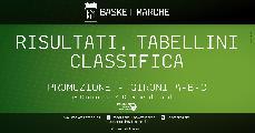 https://www.basketmarche.it/immagini_articoli/09-12-2019/promozione-completata-giornata-pesaro-basket-senigallia-basket-2020-junior-porto-recanati-imbattute-120.jpg