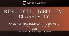 https://www.basketmarche.it/immagini_articoli/09-12-2019/under-eccellenza-girone-successi-esterni-imola-reggio-emilia-fortitudo-roseto-derby-120.jpg