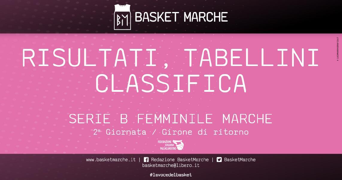 https://www.basketmarche.it/immagini_articoli/10-04-2021/femminile-basket-girls-ancona-olimpia-pesaro-vittoria-600.jpg