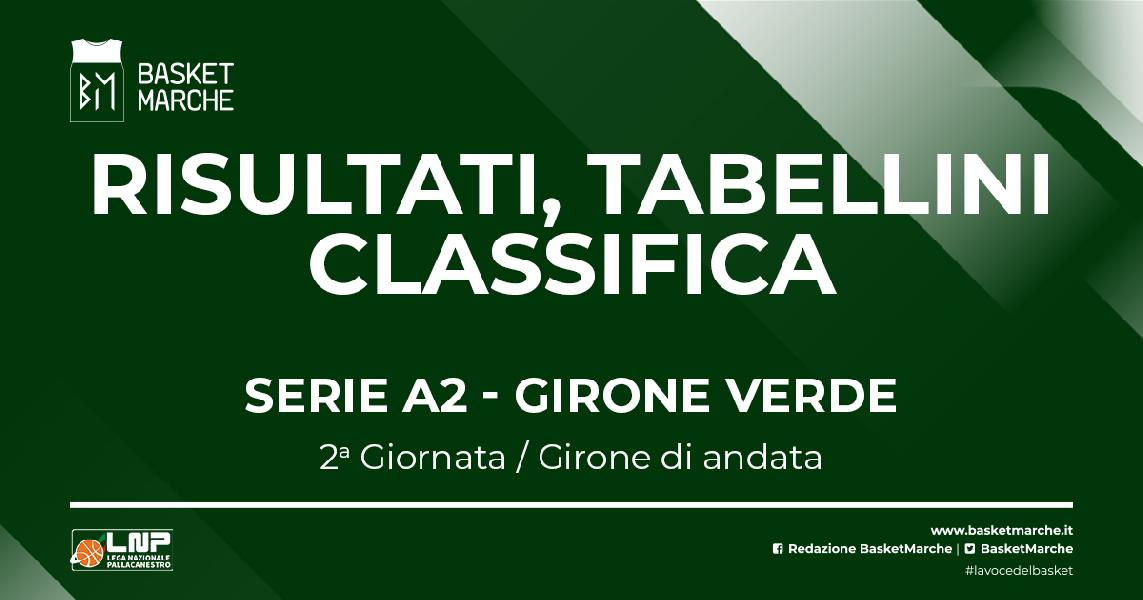 https://www.basketmarche.it/immagini_articoli/10-10-2021/serie-verde-mantova-udine-torino-cant-imbattute-prima-gioia-treviglio-piacentine-600.jpg