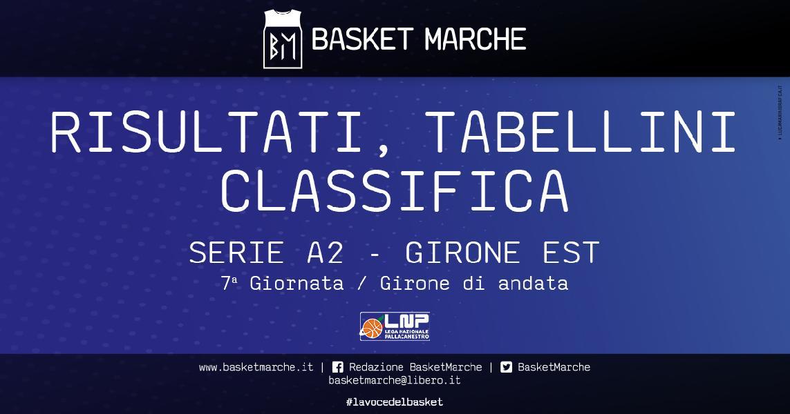 https://www.basketmarche.it/immagini_articoli/10-11-2019/serie-ferrara-ravenna-raggiungono-verona-testa-bene-mantova-forl-colpi-milano-roseto-600.jpg