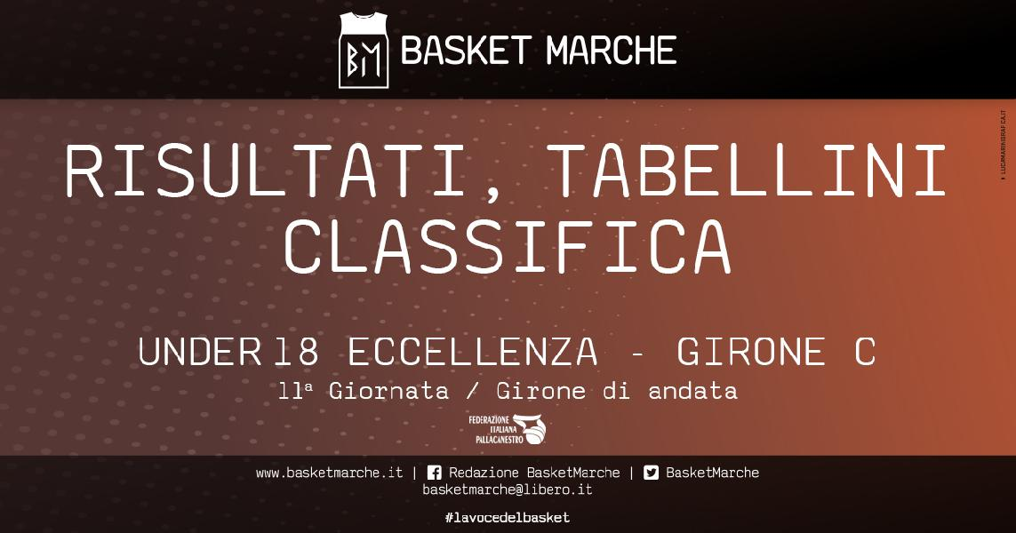 https://www.basketmarche.it/immagini_articoli/10-12-2019/under-eccellenza-girone-posticipo-pesaro-cade-jesi-ferrara-batte-lazzaro-600.jpg