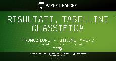https://www.basketmarche.it/immagini_articoli/11-01-2020/promozione-risultati-tabellini-giornata-pesaro-basket-senigallia-basket-imbattute-120.jpg