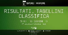 https://www.basketmarche.it/immagini_articoli/11-04-2021/serie-girone-taranto-rieti-nard-continuano-correre-bene-avellino-sant-antimo-luiss-cassino-reggio-120.jpg