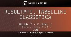 https://www.basketmarche.it/immagini_articoli/11-11-2019/under-eccellenza-girone-pesaro-ferrara-testa-bene-lazzaro-stamura-bolognesi-120.jpg