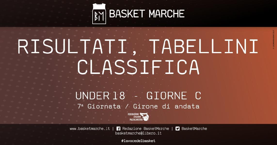https://www.basketmarche.it/immagini_articoli/11-11-2019/under-eccellenza-girone-pesaro-ferrara-testa-bene-lazzaro-stamura-bolognesi-600.jpg